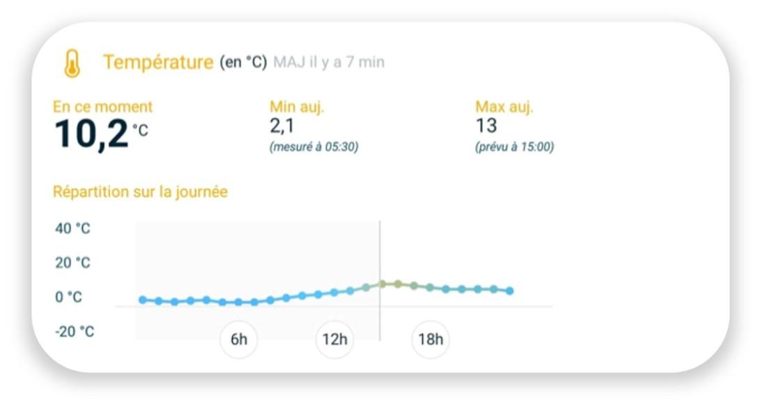 Suivez l'évolution des températures en temps réel sur l'application Weenat