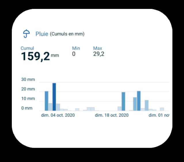 L'historique de l'application Weenat facilite le suivi de la pluviométrie pendant la campagne