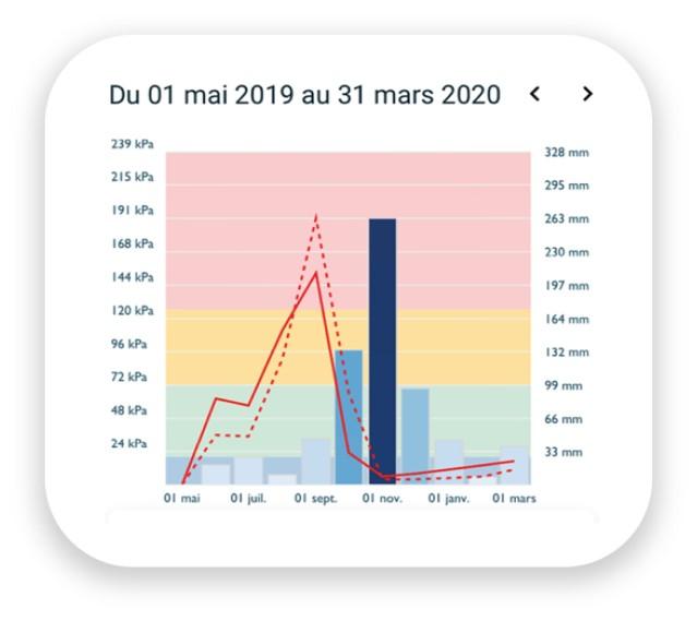 Accédez à l'historique des données de votre tensiomètre agricole sur l'application Weenat
