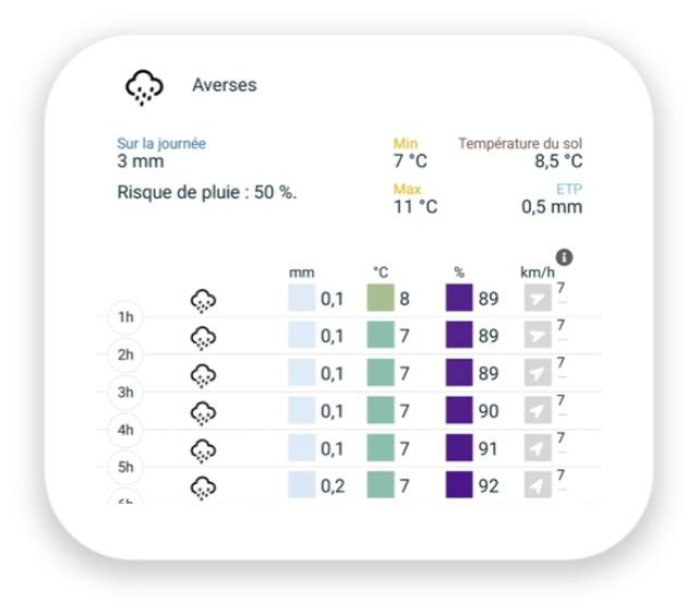Les prévisions météo de l'application Weenat