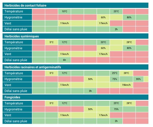 Les règles de décisions du modèle agronomique Weephyt.