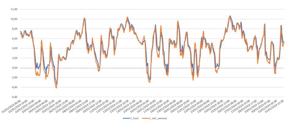 Température humide mesurée vs température humide calculée