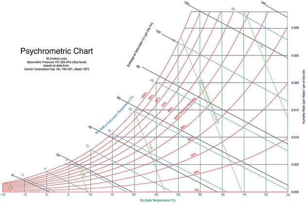 Un graphique pour calculer la température humide et le risque de gel